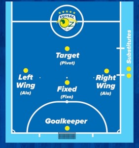 Futsal Positions 3